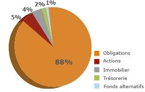 Camembert répartition des actifs du fonds en euros