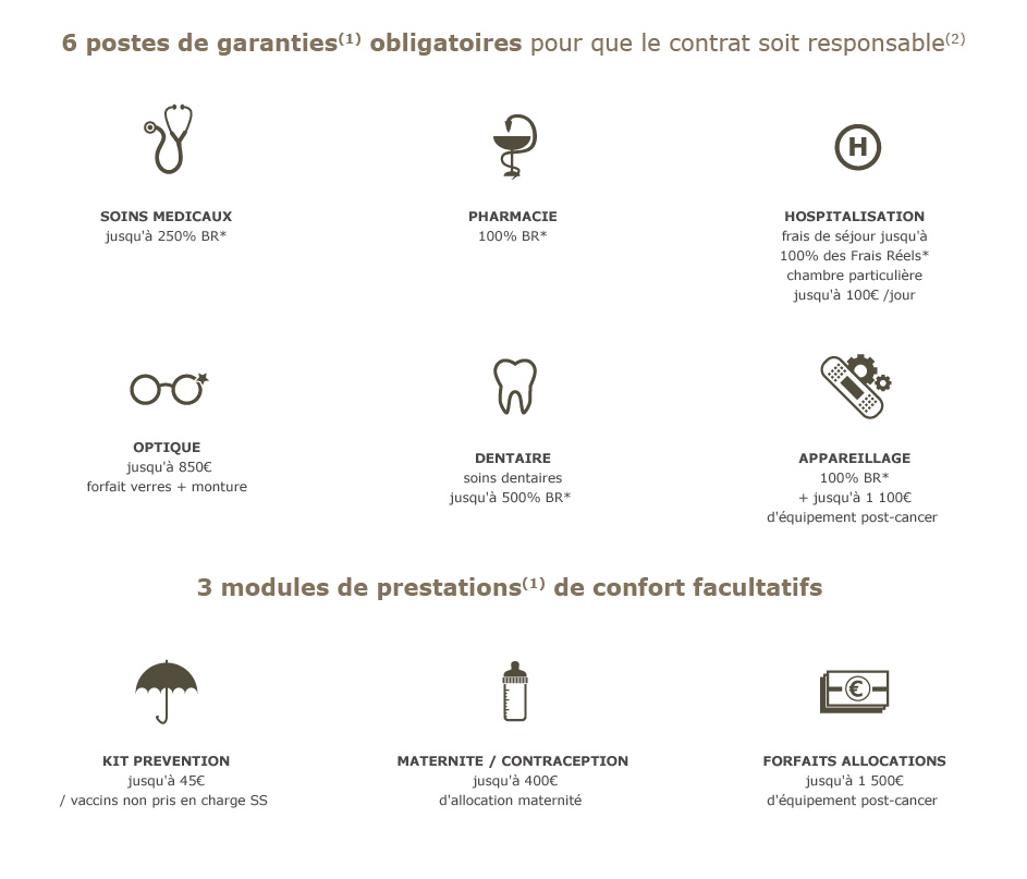 postes de garanties et modules de prestations